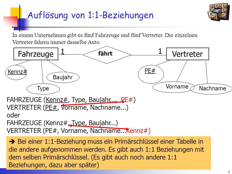 2 Auflösung von 1:1-Beziehungen fährt FahrzeugeVertreter 1 1 Kennz# Type Baujahr Vorname PE# FAHRZEUGE (Kennz#, Type, Baujahr..., PE#) VERTRETER (PE#, Vorname, Nachname...) oder FAHRZEUGE (Kennz#, Type, Baujahr...) VERTRETER (PE#, Vorname, Nachname...Kennz#)  Bei einer 1:1-Beziehung muss ein Primärschlüssel einer Tabelle in die andere aufgenommen werden.