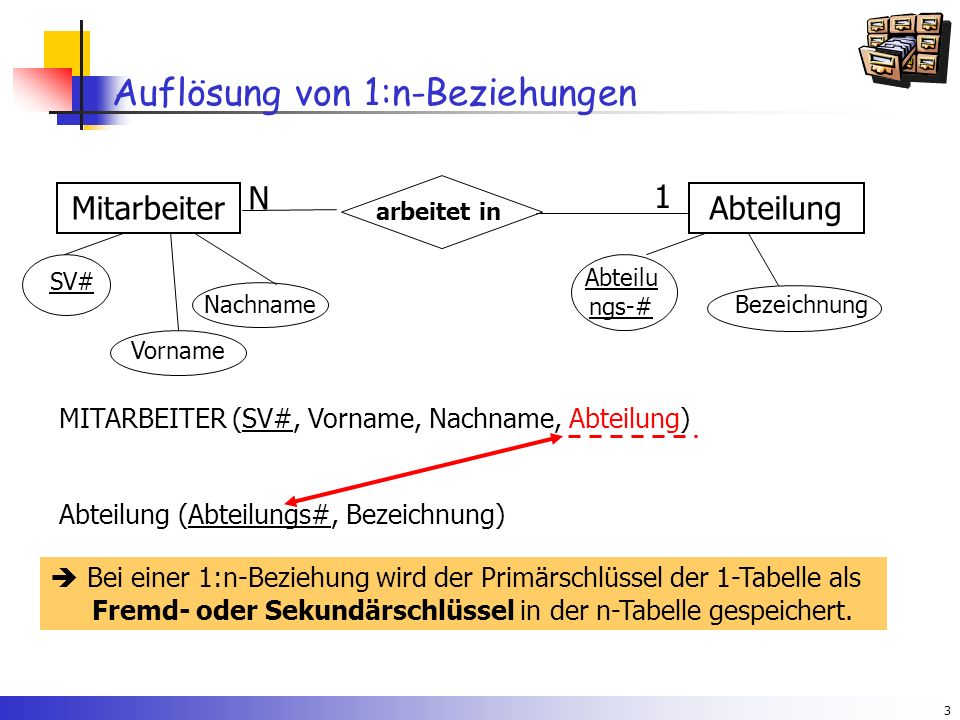 3 Auflösung von 1:n-Beziehungen arbeitet in MitarbeiterAbteilung N 1 SV# Vorname NachnameBezeichnung Abteilu ngs-# MITARBEITER (SV#, Vorname, Nachname, Abteilung) Abteilung (Abteilungs#, Bezeichnung)  Bei einer 1:n-Beziehung wird der Primärschlüssel der 1-Tabelle als Fremd- oder Sekundärschlüssel in der n-Tabelle gespeichert.