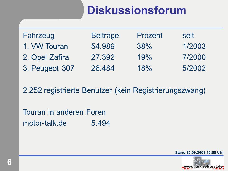 6 Diskussionsforum FahrzeugBeiträgeProzentseit 1. VW Touran54.98938%1/2003 2. Opel Zafira27.39219%7/2000 3. Peugeot 30726.48418%5/2002 2.252 registrie