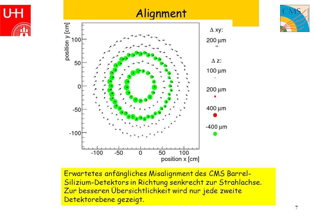 8 Impact of Misalignment