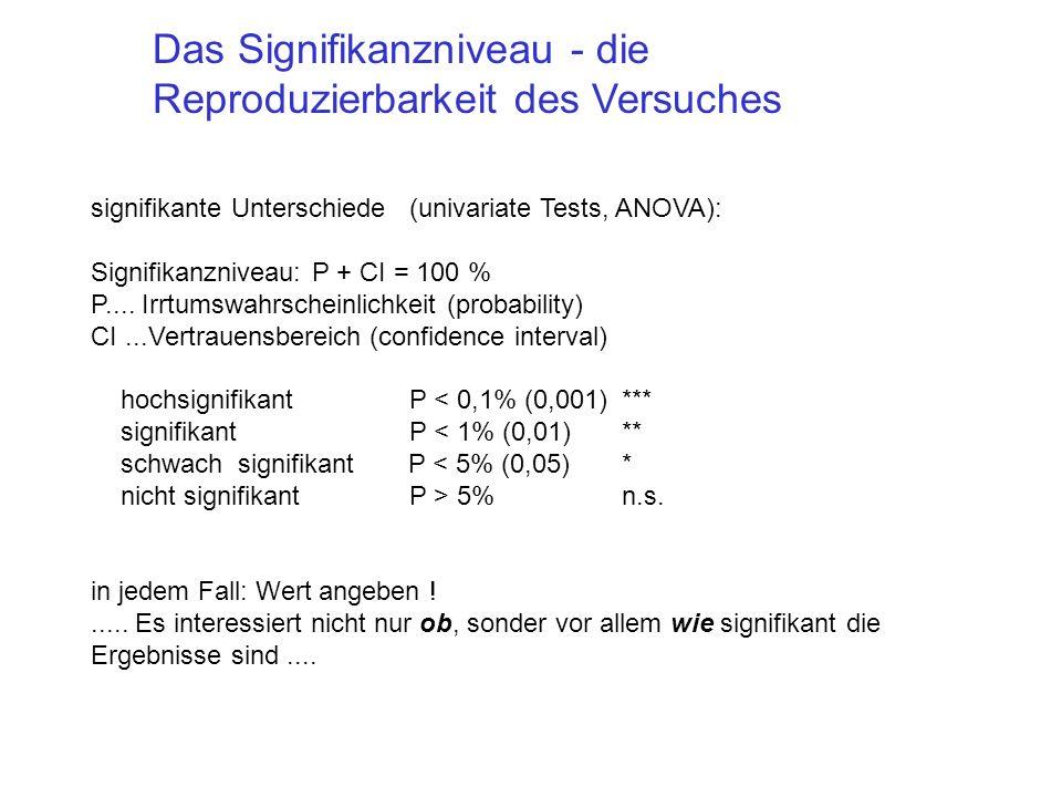 signifikante Unterschiede (univariate Tests, ANOVA): Signifikanzniveau: P + CI = 100 % P.... Irrtumswahrscheinlichkeit (probability) CI...Vertrauensbe