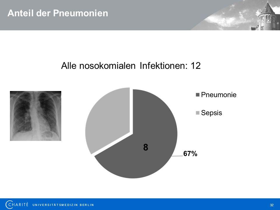 U N I V E R S I T Ä T S M E D I Z I N B E R L I N 32 Anteil der Pneumonien Alle nosokomialen Infektionen: 12 8