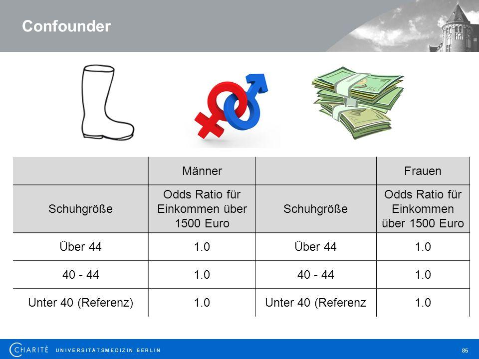 U N I V E R S I T Ä T S M E D I Z I N B E R L I N 85 Confounder MännerFrauen Schuhgröße Odds Ratio für Einkommen über 1500 Euro Schuhgröße Odds Ratio für Einkommen über 1500 Euro Über 441.0Über 441.0 40 - 441.040 - 441.0 Unter 40 (Referenz)1.0Unter 40 (Referenz1.0