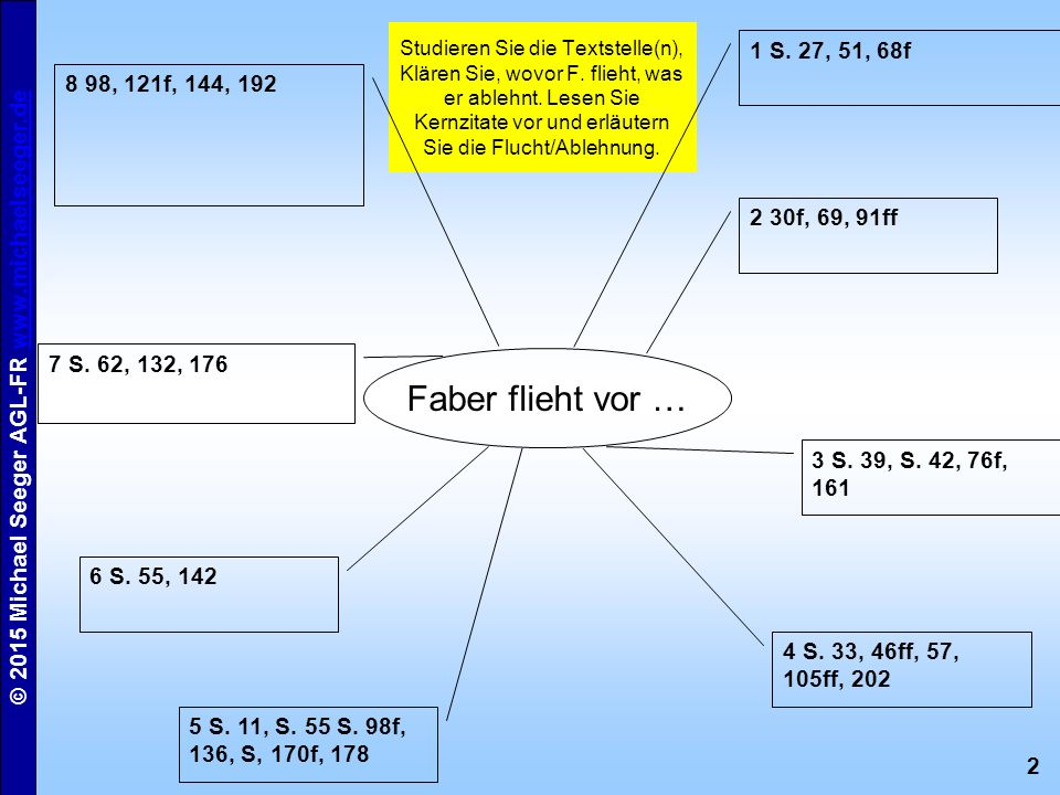 2 © 2015 Michael Seeger AGL-FR www.michaelseeger.dewww.michaelseeger.de Studieren Sie die Textstelle(n), Klären Sie, wovor F. flieht, was er ablehnt.