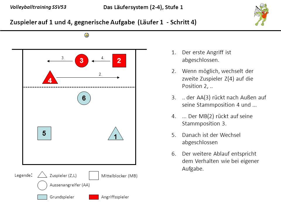 Volleyballtraining SSV53 Das Läufersystem (2-4), Stufe 1 1.Der erste Angriff ist abgeschlossen. 2.Wenn möglich, wechselt der zweite Zuspieler Z(4) auf