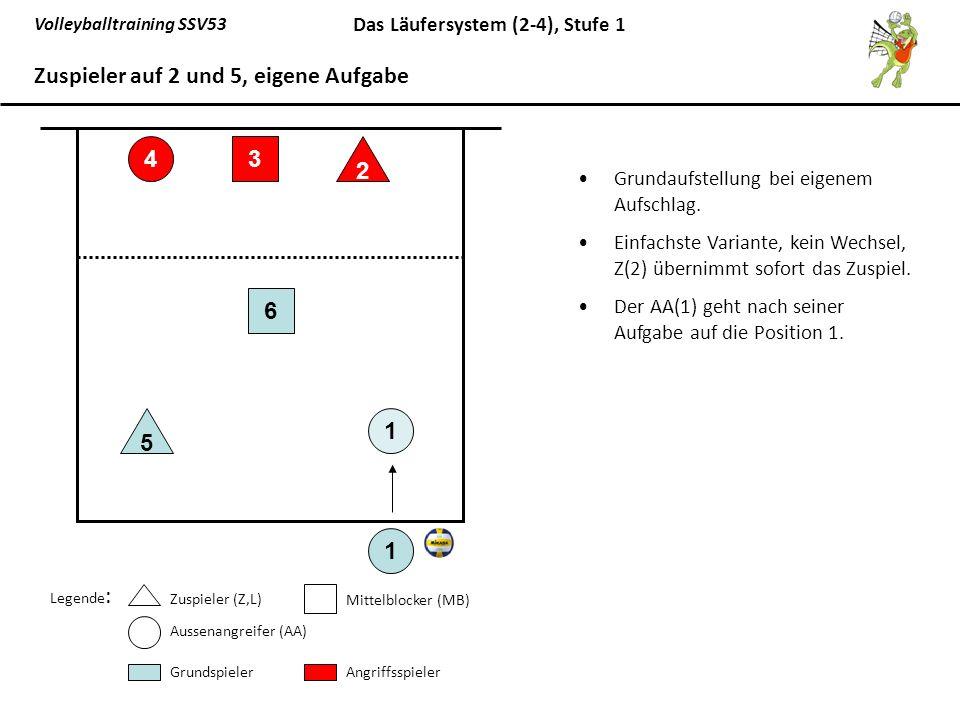 Volleyballtraining SSV53 Das Läufersystem (2-4), Stufe 1 Grundaufstellung bei eigenem Aufschlag. Einfachste Variante, kein Wechsel, Z(2) übernimmt sof