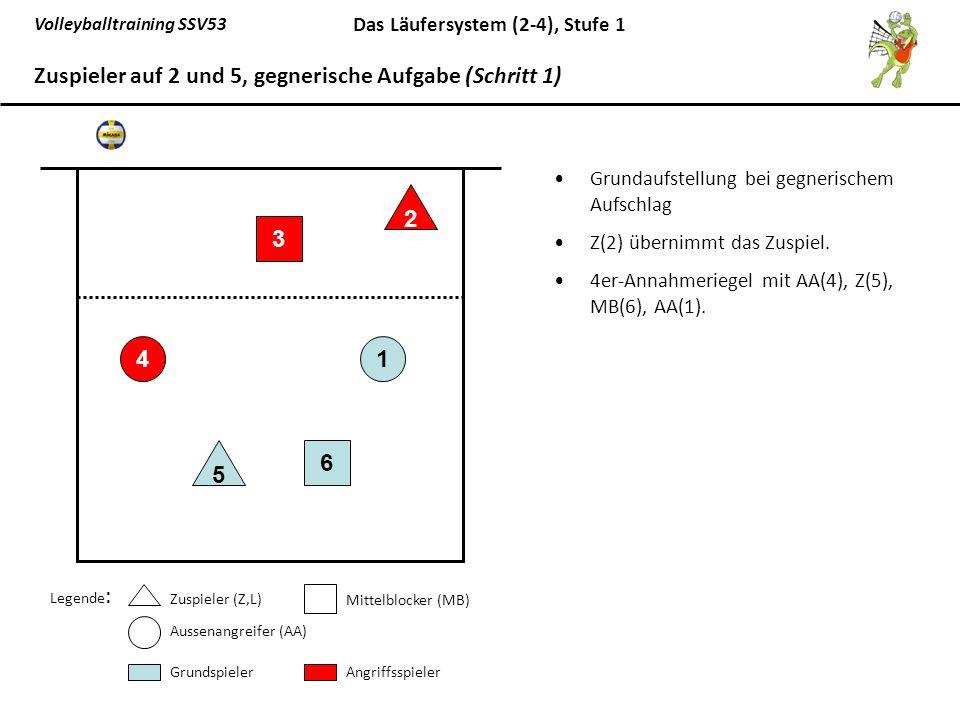 Volleyballtraining SSV53 Das Läufersystem (2-4), Stufe 1 Grundaufstellung bei gegnerischem Aufschlag Z(2) übernimmt das Zuspiel. 4er-Annahmeriegel mit