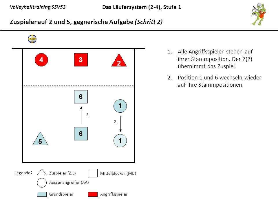 Volleyballtraining SSV53 Das Läufersystem (2-4), Stufe 1 1.Alle Angriffsspieler stehen auf ihrer Stammposition. Der Z(2) übernimmt das Zuspiel. 2.Posi