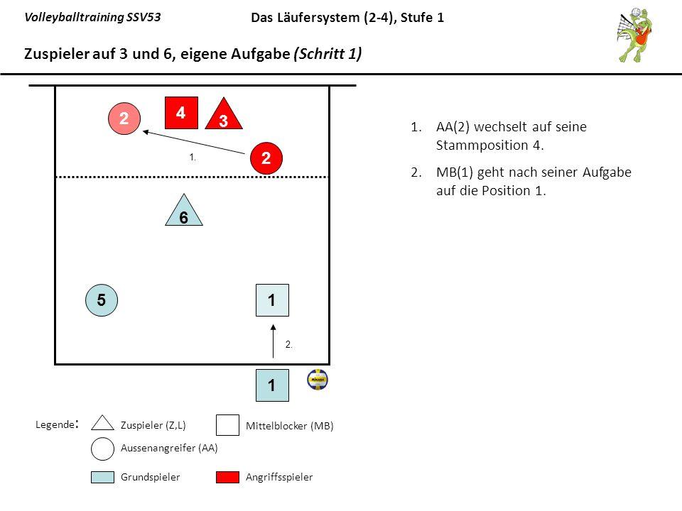 Volleyballtraining SSV53 Das Läufersystem (2-4), Stufe 1 1.AA(2) wechselt auf seine Stammposition 4. 2.MB(1) geht nach seiner Aufgabe auf die Position