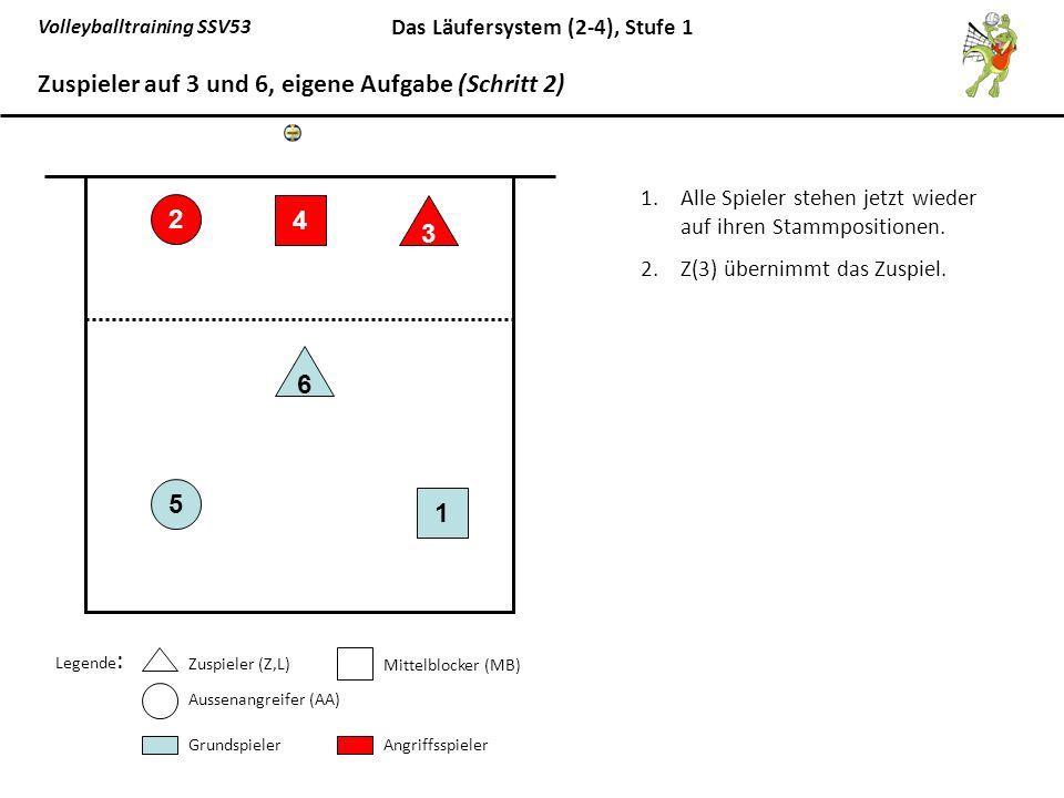 Volleyballtraining SSV53 Das Läufersystem (2-4), Stufe 1 1.Alle Spieler stehen jetzt wieder auf ihren Stammpositionen. 2.Z(3) übernimmt das Zuspiel. 5