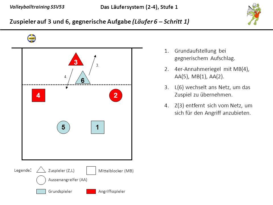 Volleyballtraining SSV53 Das Läufersystem (2-4), Stufe 1 1.Grundaufstellung bei gegnerischem Aufschlag. 2.4er-Annahmeriegel mit MB(4), AA(5), MB(1), A