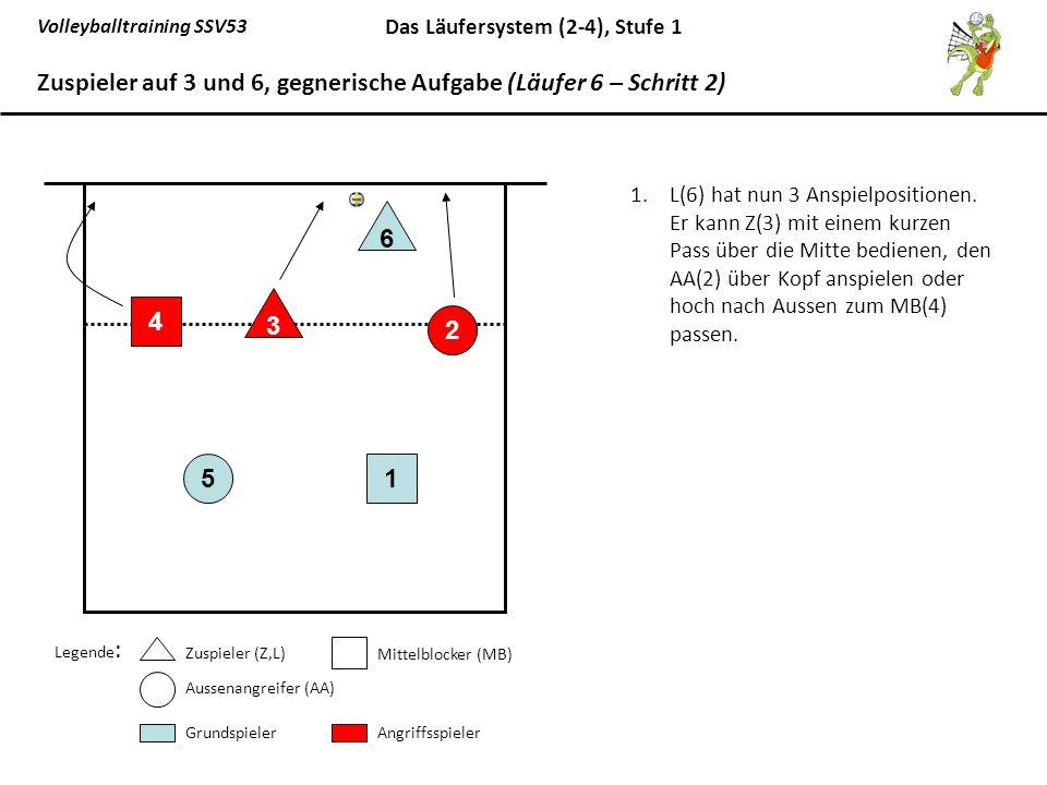 Volleyballtraining SSV53 Das Läufersystem (2-4), Stufe 1 1.L(6) hat nun 3 Anspielpositionen. Er kann Z(3) mit einem kurzen Pass über die Mitte bediene