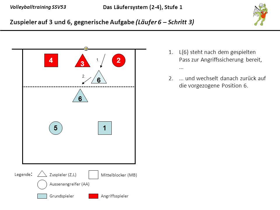 Volleyballtraining SSV53 Das Läufersystem (2-4), Stufe 1 1.L(6) steht nach dem gespielten Pass zur Angriffssicherung bereit,... 2.... und wechselt dan