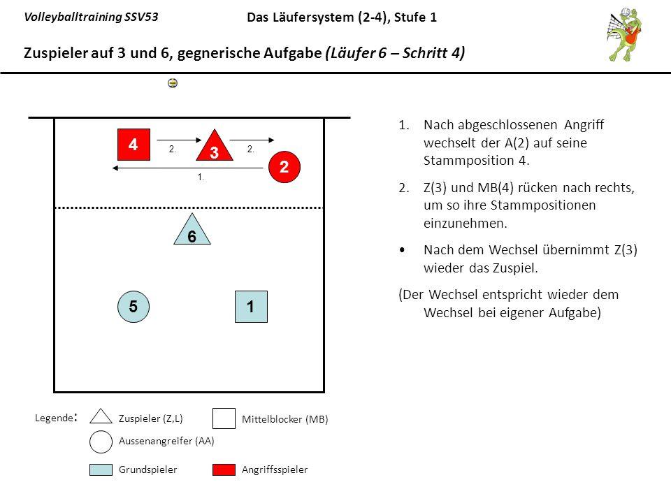 Volleyballtraining SSV53 Das Läufersystem (2-4), Stufe 1 1.Nach abgeschlossenen Angriff wechselt der A(2) auf seine Stammposition 4. 2.Z(3) und MB(4)