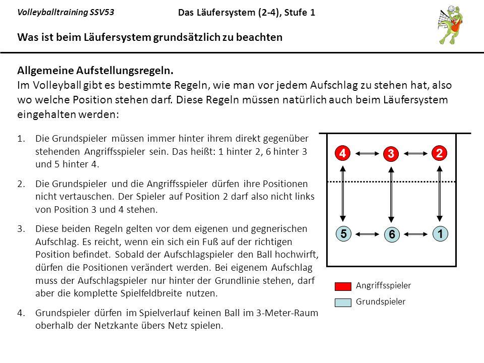 Volleyballtraining SSV53 Das Läufersystem (2-4), Stufe 1 1.AA(2) wechselt auf seine Stammposition 4.