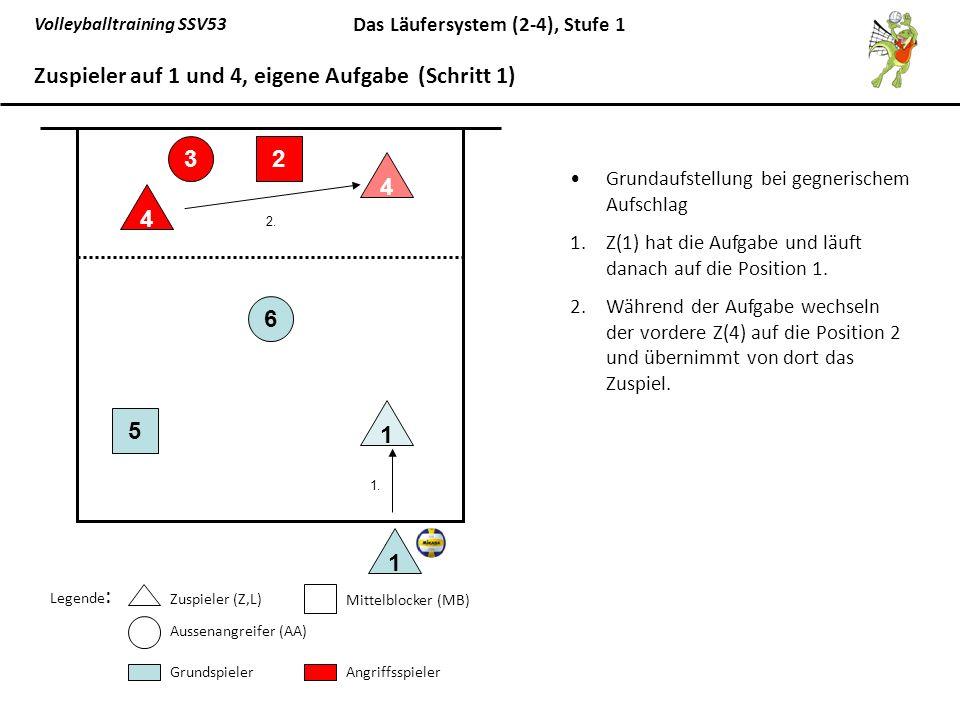Volleyballtraining SSV53 Das Läufersystem (2-4), Stufe 1 Grundaufstellung bei gegnerischem Aufschlag 1.Z(1) hat die Aufgabe und läuft danach auf die P