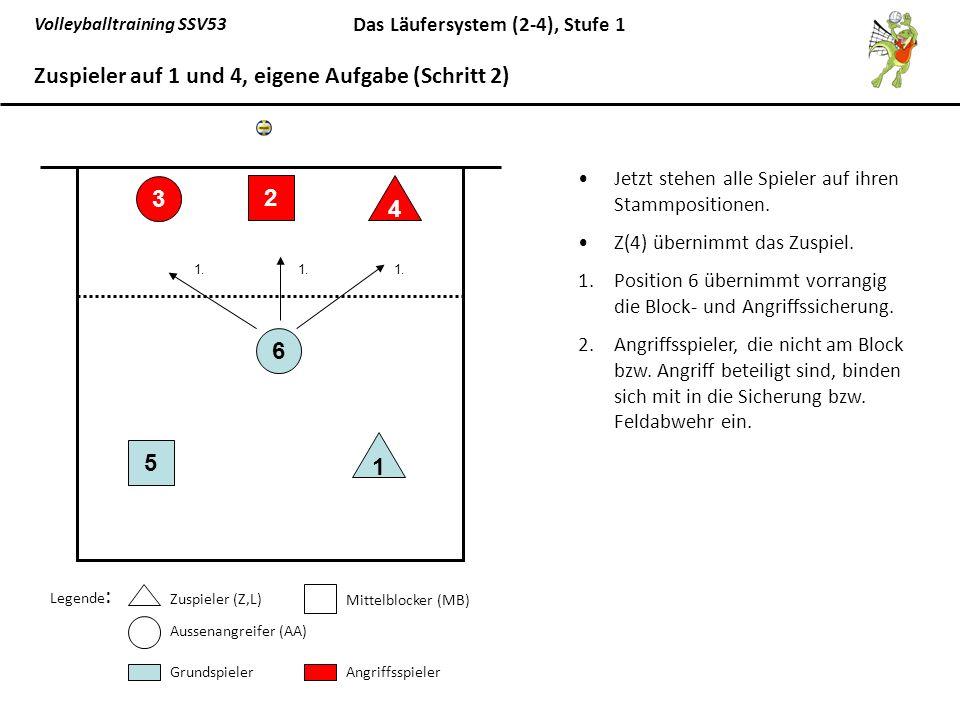Volleyballtraining SSV53 Das Läufersystem (2-4), Stufe 1 Grundaufstellung bei gegnerischem Aufschlag L auf Position 1 läuft auf 2,5 4er Annahmeriegel mit Z(4), MB(5), AA(6), MB(2) 65 1 3 2 4 Zuspieler auf 1 und 4, gegnerische Aufgabe (Läufer 1 - Schritt 1) Legende : Zuspieler (Z,L) Mittelblocker (MB) Aussenangreifer (AA) GrundspielerAngriffsspieler