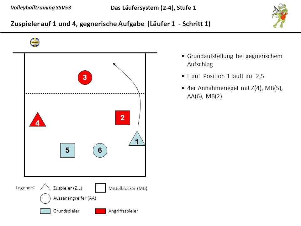 Volleyballtraining SSV53 Das Läufersystem (2-4), Stufe 1 L(1) spielt entweder eine kurzen Pass auf den AA(3), oder eine Pass über Kopf auf den MB(2) oder einen langen Pass auf den Z(4) 65 1 3 2 4 Zuspieler auf 1 und 4, gegnerische Aufgabe (Läufer 1 - Schritt 2) Legende: Zuspieler (Z,L) Mittelblocker (MB) Aussenangreifer (AA) GrundspielerAngriffsspieler