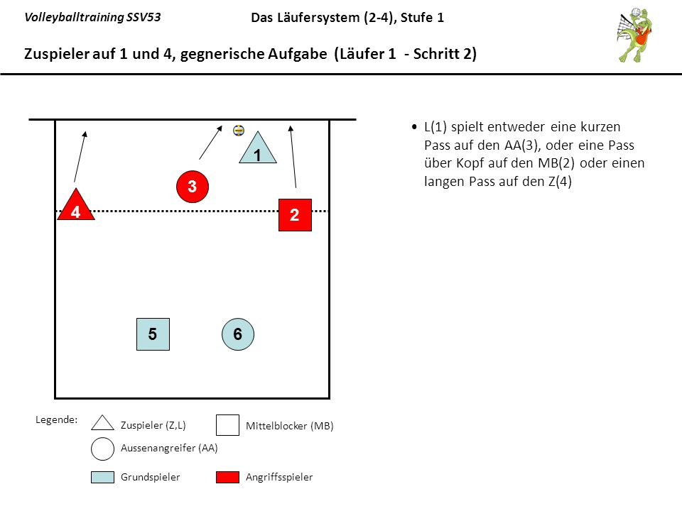 Volleyballtraining SSV53 Das Läufersystem (2-4), Stufe 1 L(1) spielt entweder eine kurzen Pass auf den AA(3), oder eine Pass über Kopf auf den MB(2) o