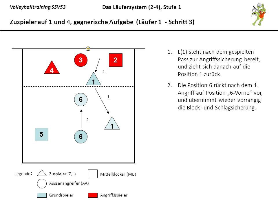 Volleyballtraining SSV53 Das Läufersystem (2-4), Stufe 1 1.L(1) steht nach dem gespielten Pass zur Angriffssicherung bereit, und zieht sich danach auf