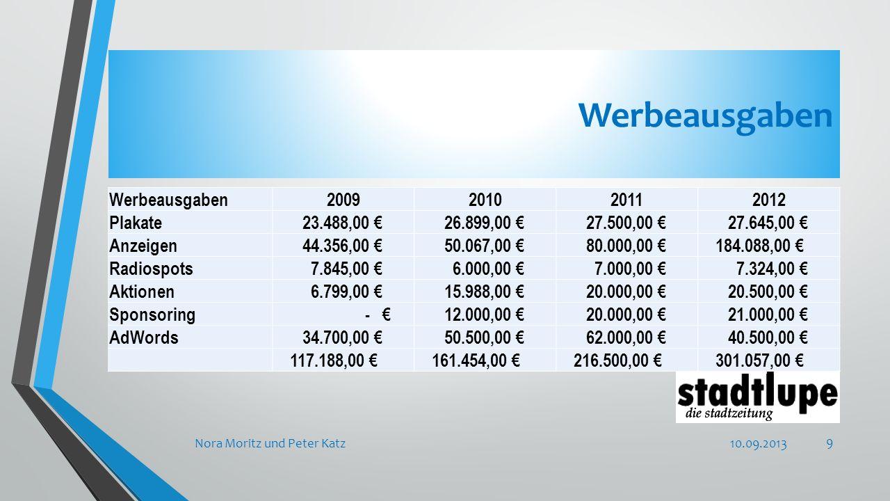 Werbeausgaben 10.09.2013Nora Moritz und Peter Katz 9 Werbeausgaben2009201020112012 Plakate 23.488,00 € 26.899,00 € 27.500,00 € 27.645,00 € Anzeigen 44