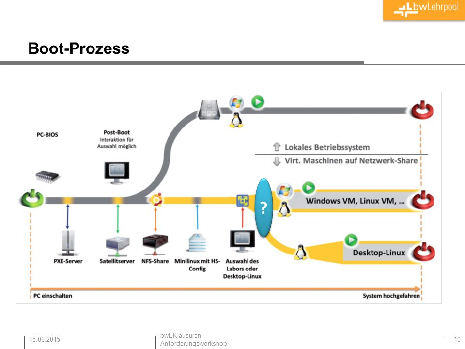 Boot-Prozess 15.06.2015 10 bwEKlausuren Anforderungsworkshop