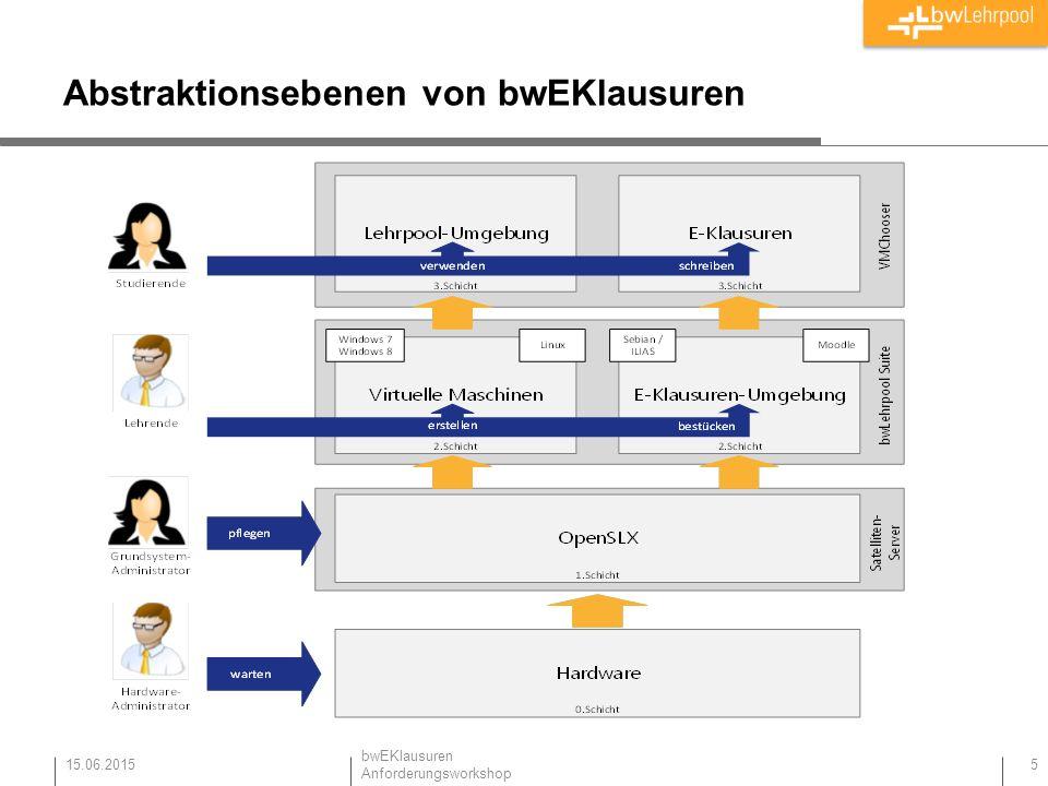 Abstraktionsebenen von bwEKlausuren 15.06.2015 5 bwEKlausuren Anforderungsworkshop