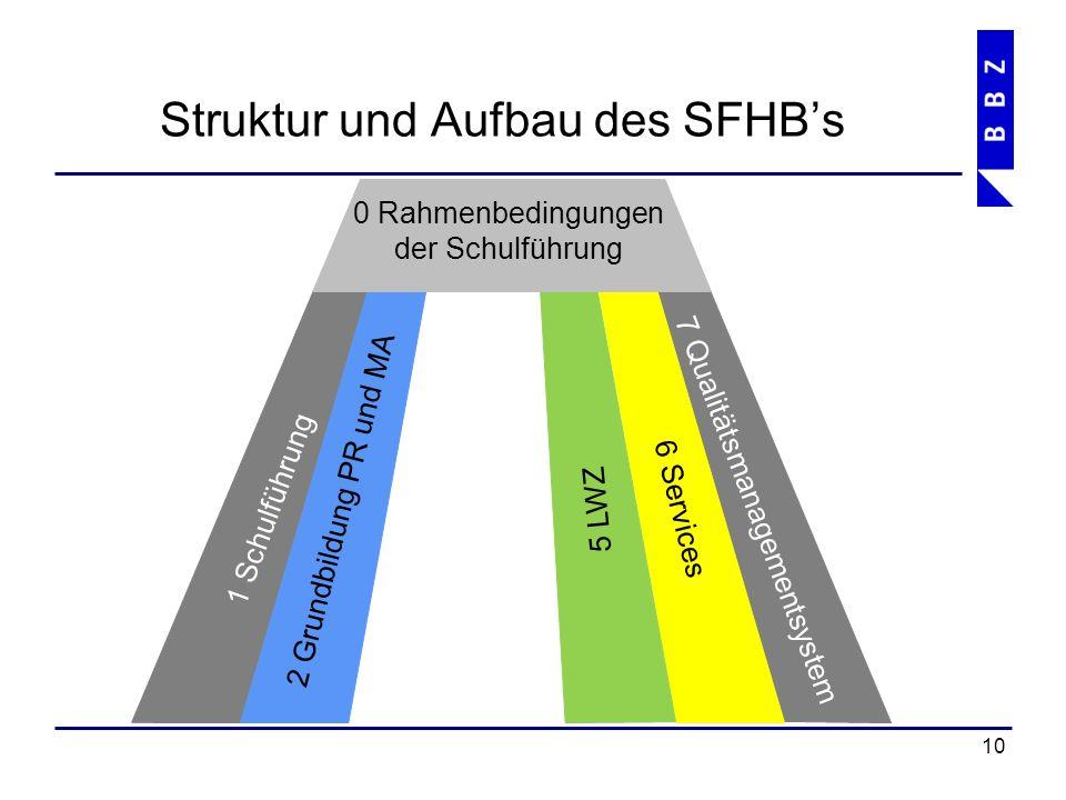 Struktur und Aufbau des SFHB's 11 1 Schulführung 7 Qualitätsmanagementsystem 2 Grundbildung 6 Services 3 Höhere Berufsbildung 4 Weiterbildung 5 LWZ 0 Rahmenbedingungen der Schulführung