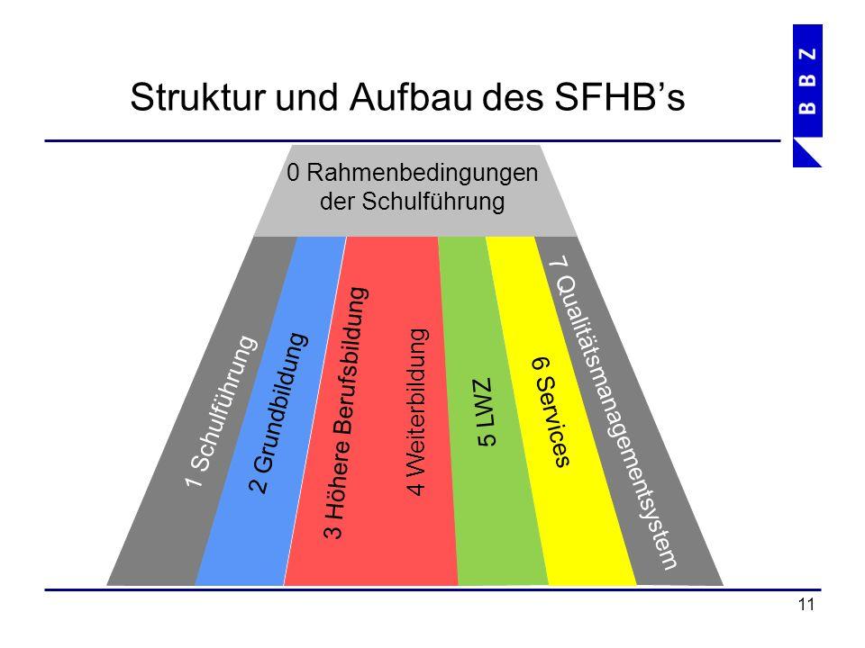 Struktur und Aufbau des SFHB's 12