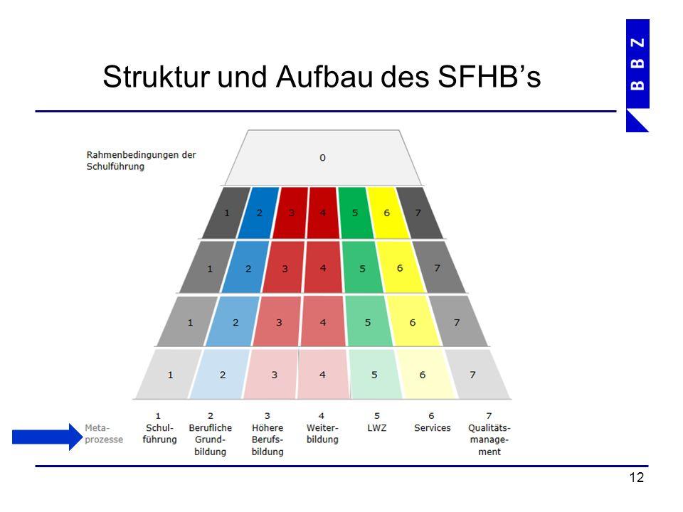 Struktur und Aufbau des SFHB's 13