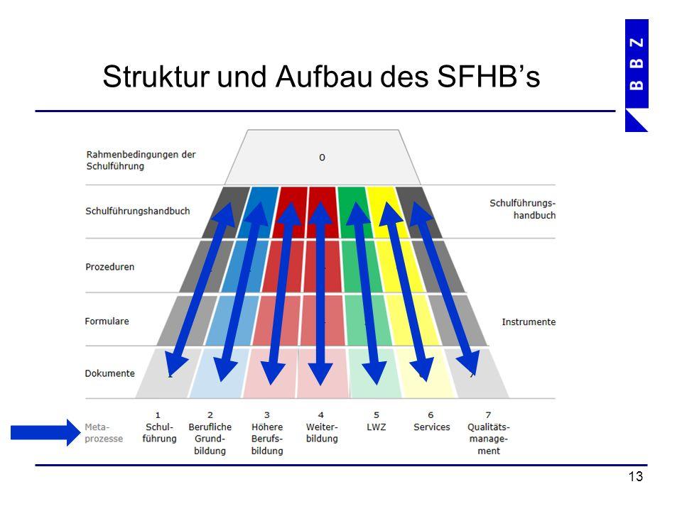 Struktur und Aufbau des SFHB's 14 Text Schulführungshandbuch