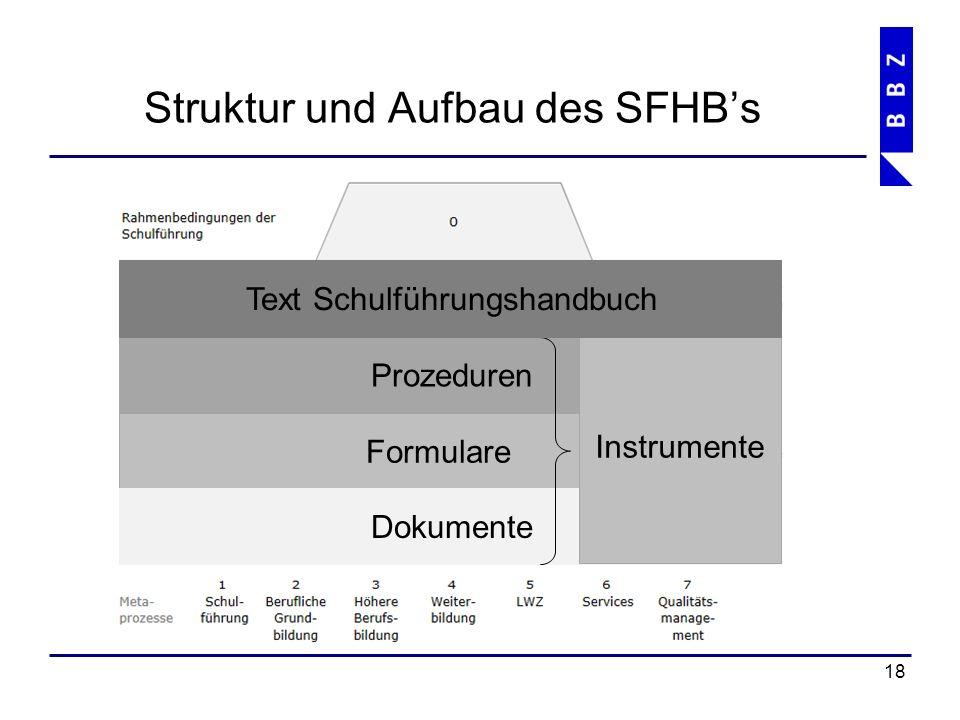 Struktur und Aufbau des SFHB's 19