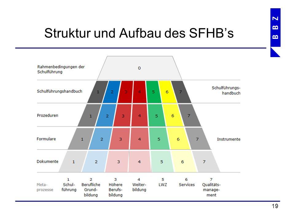 Struktur und Aufbau des SFHB's 20
