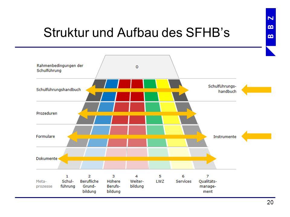 Überblick Inhalt SFHB 21