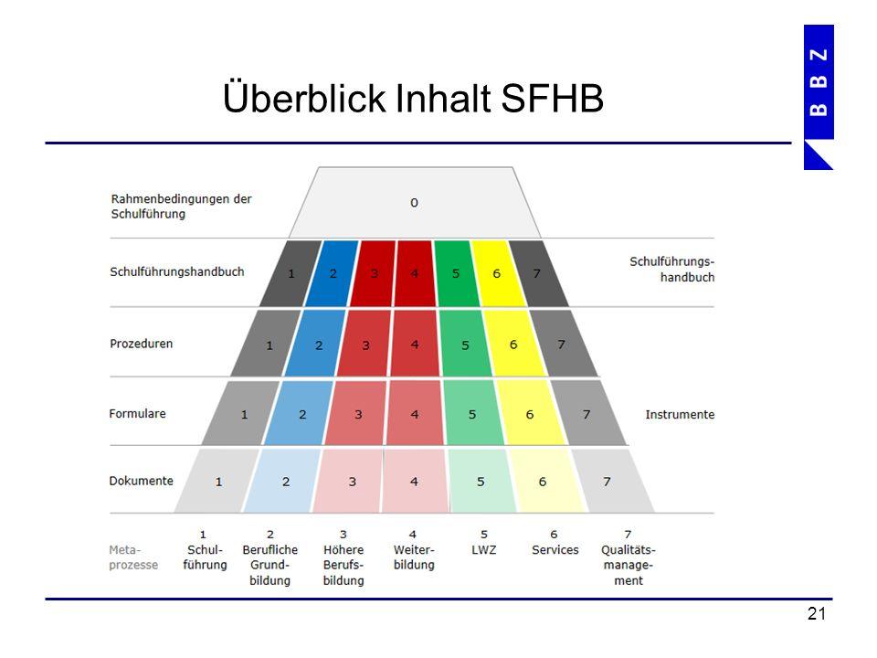 Überblick Inhalt SFHB 22 1 Schulführung 7 Qualitätsmanagementsystem 2 Grundbildung 6 Services 0 Rahmenbedingungen der Schulführung