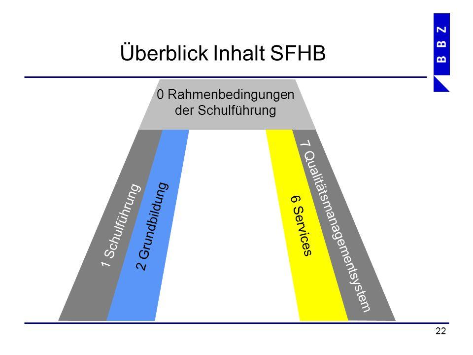 Überblick Inhalt SFHB 23 0 Rahmenbedingungen der Schulführung 0.1 BBZ (Portrait) 0.2 Leitbild 0.3 Schulordnung 0.4 Visionen 0.5 Gesetzesgrundlagen 0.6 Informationen zum SFHB