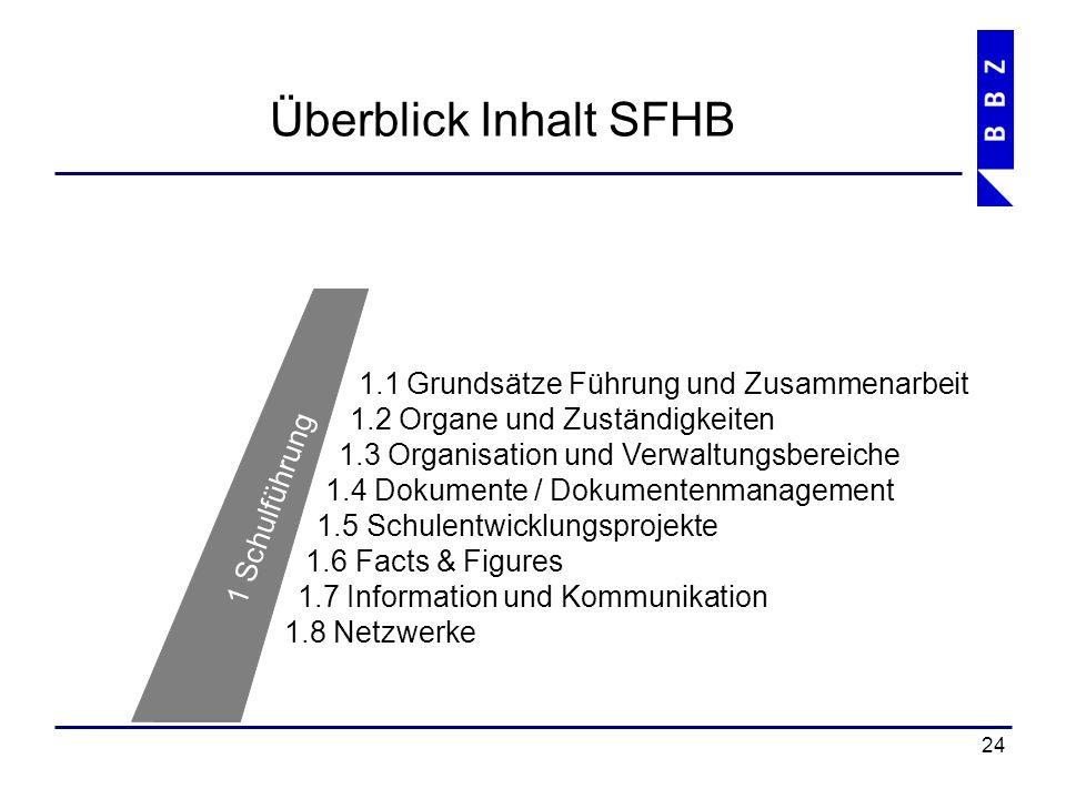 Überblick Inhalt SFHB 25 7 Qualitätsmanagementsystem 7.1 Übersicht 7.2 QM Grundbildung 7.3 QM Höhere Berufsbildung 7.4 Weiterbildung 7.5 LWZ 7.6 Betrieb und Verwaltung 7.7 Finanz- und Rechnungswesen 7.8 Funktionen und Aufgaben im QMS