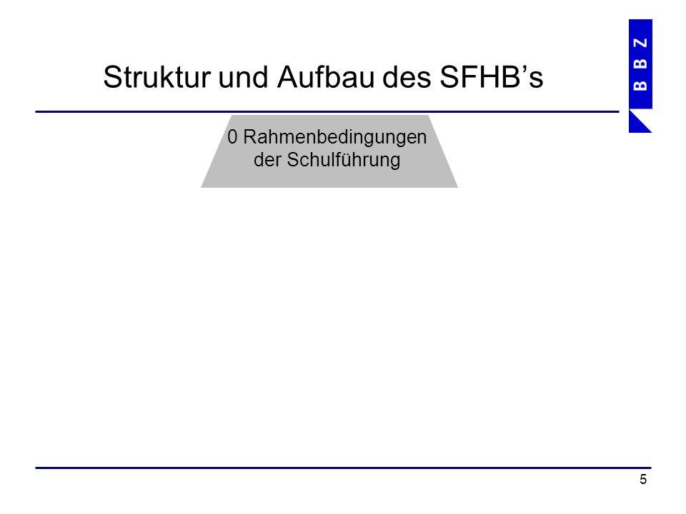 Struktur und Aufbau des SFHB's 6 1 Schulführung 0 Rahmenbedingungen der Schulführung