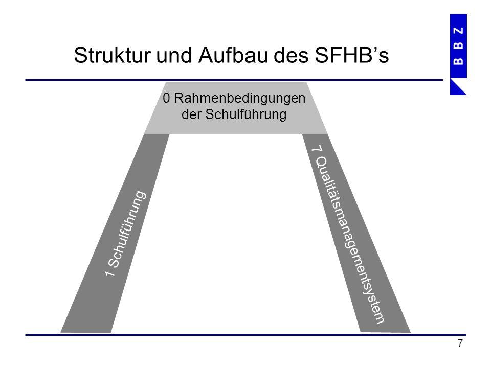 Struktur und Aufbau des SFHB's 8 1 Schulführung 7 Qualitätsmanagementsystem 2 Grundbildung 0 Rahmenbedingungen der Schulführung