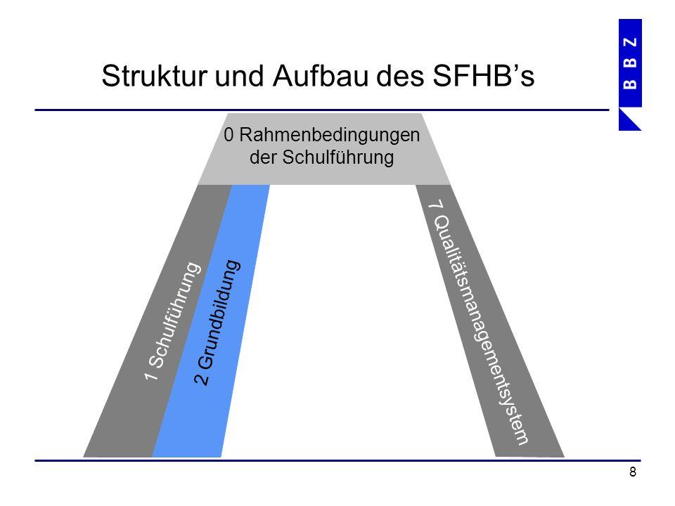 Struktur und Aufbau des SFHB's 9 1 Schulführung 7 Qualitätsmanagementsystem 2 Grundbildung 6 Services 0 Rahmenbedingungen der Schulführung