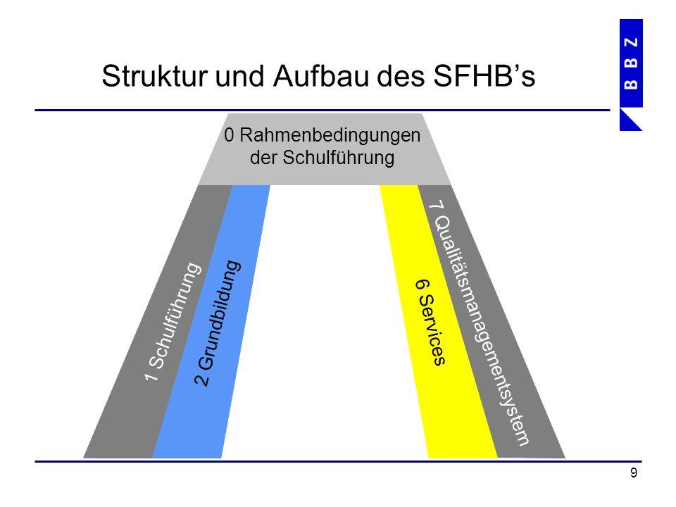 Struktur und Aufbau des SFHB's 10 1 Schulführung 7 Qualitätsmanagementsystem 2 Grundbildung PR und MA 6 Services 5 LWZ 0 Rahmenbedingungen der Schulführung