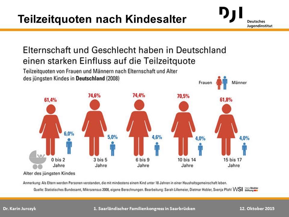 Dr. Karin Jurczyk1. Saarländischer Familienkongress in Saarbrücken12. Oktober 2015 Teilzeitquoten nach Kindesalter