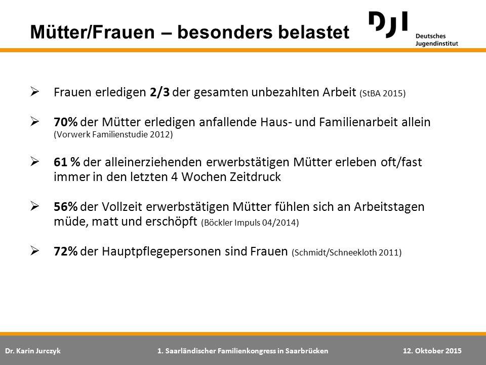 Dr. Karin Jurczyk1. Saarländischer Familienkongress in Saarbrücken12. Oktober 2015  Frauen erledigen 2/3 der gesamten unbezahlten Arbeit (StBA 2015)