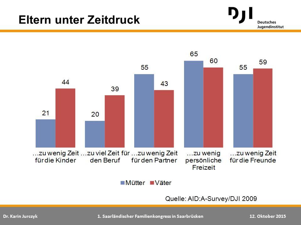 Dr. Karin Jurczyk1. Saarländischer Familienkongress in Saarbrücken12. Oktober 2015 Quelle: AID:A-Survey/DJI 2009 Eltern unter Zeitdruck