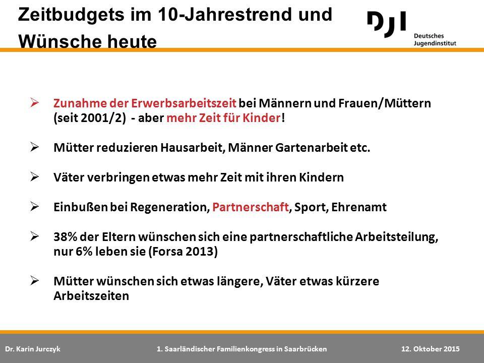 Dr. Karin Jurczyk1. Saarländischer Familienkongress in Saarbrücken12. Oktober 2015  Zunahme der Erwerbsarbeitszeit bei Männern und Frauen/Müttern (se