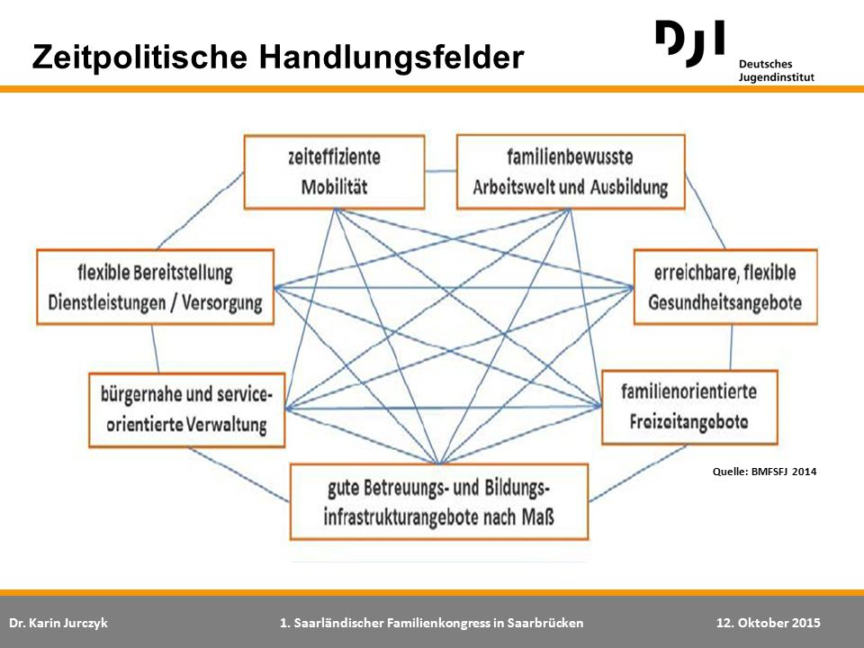 Dr. Karin Jurczyk1. Saarländischer Familienkongress in Saarbrücken12. Oktober 2015 Zeitpolitische Handlungsfelder Quelle: BMFSFJ 2014