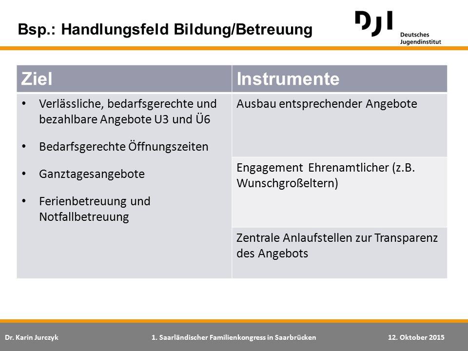 Dr. Karin Jurczyk1. Saarländischer Familienkongress in Saarbrücken12. Oktober 2015 ZielInstrumente Verlässliche, bedarfsgerechte und bezahlbare Angebo