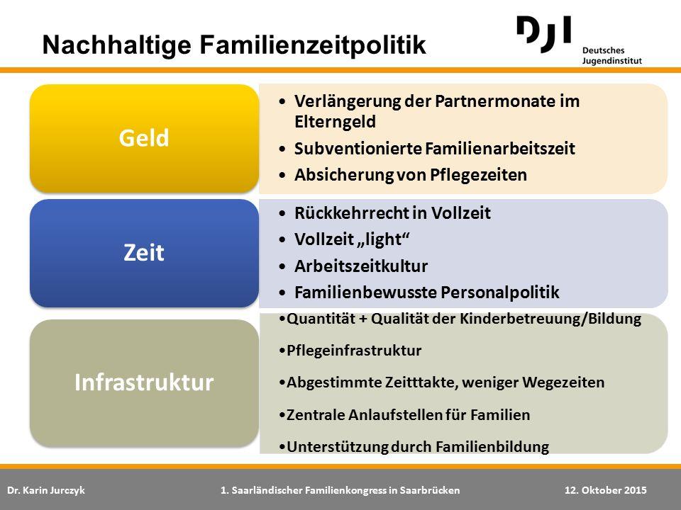 Dr. Karin Jurczyk1. Saarländischer Familienkongress in Saarbrücken12. Oktober 2015 Verlängerung der Partnermonate im Elterngeld Subventionierte Famili