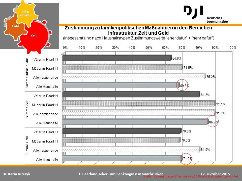 Dr. Karin Jurczyk1. Saarländischer Familienkongress in Saarbrücken12. Oktober 2015 Quelle: Ravensburger Elternsurvey 2009, alle Befragten, gewichtet Z