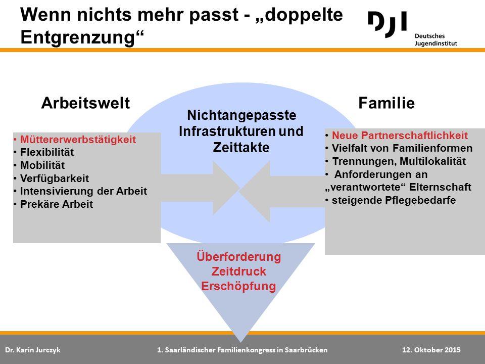 Dr. Karin Jurczyk1. Saarländischer Familienkongress in Saarbrücken12. Oktober 2015 Nichtangepasste Infrastrukturen und Zeittakte Wenn nichts mehr pass
